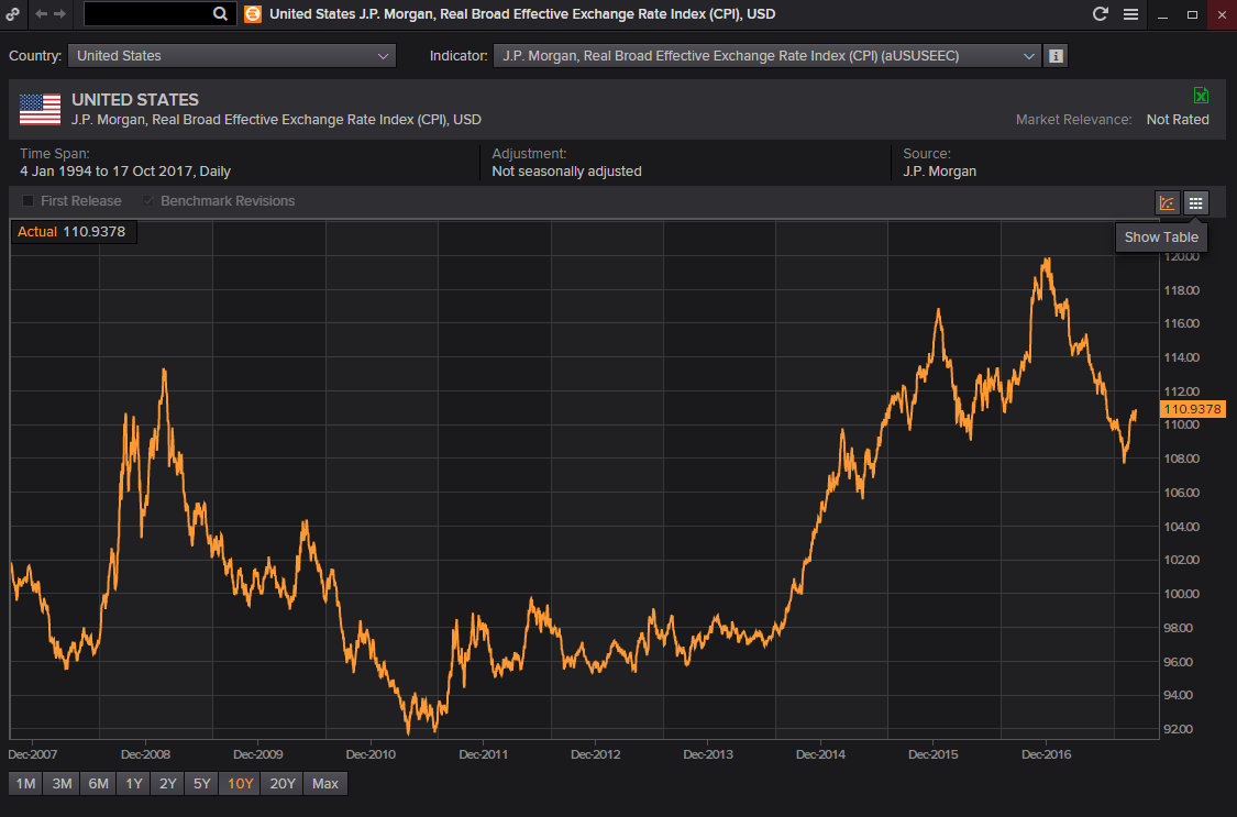 USD REER Reuters