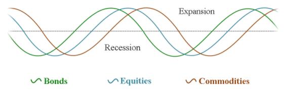Expasion-Recesion