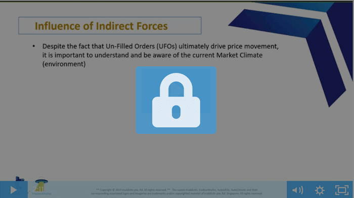 7. Influence of Indirect Orders