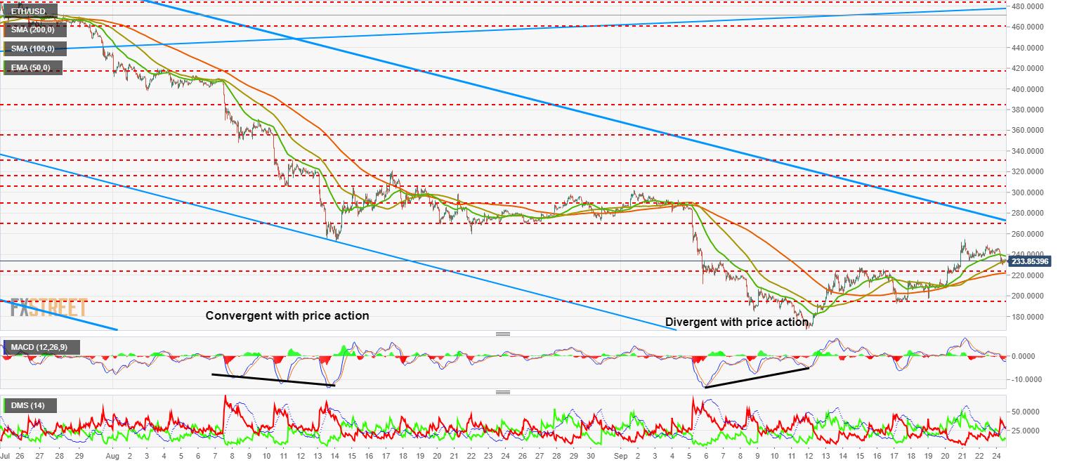ETH USD convergence macd