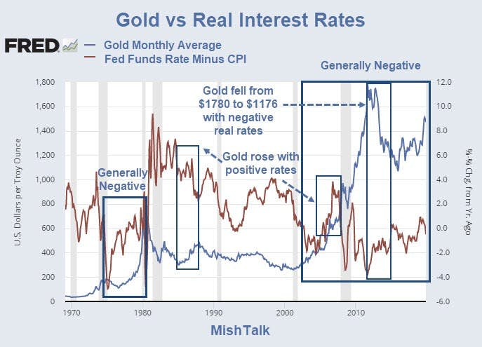 How Does Gold React To Interest Rate