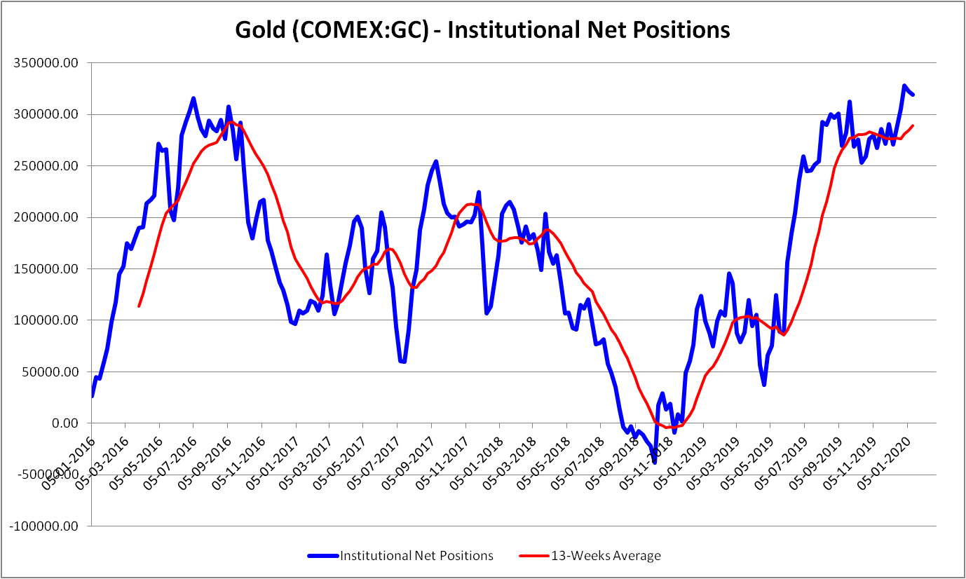 Gold Institutional net positions