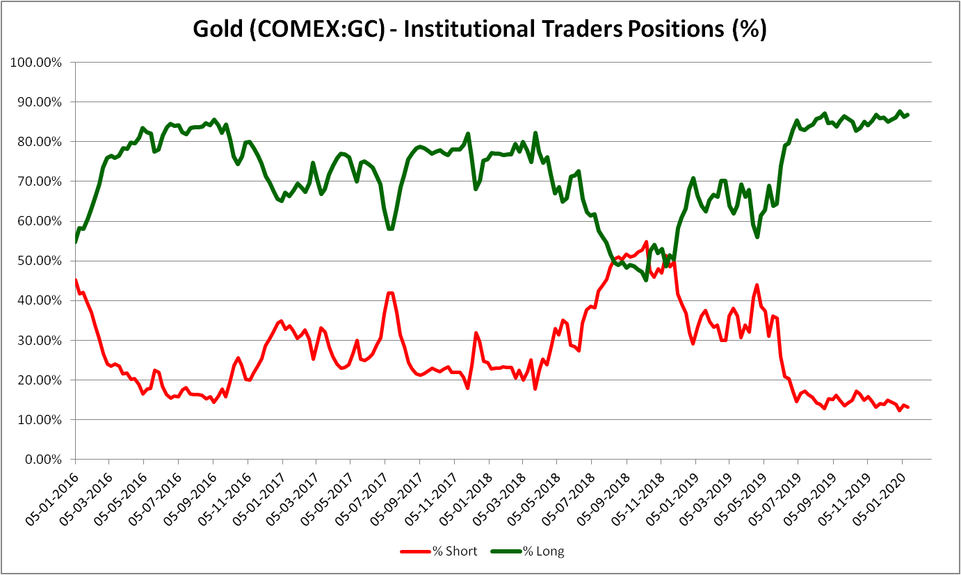 Gold Institutional Traders Positioning