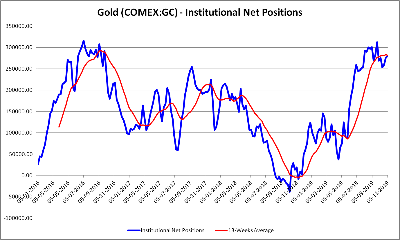 Institutional net positions