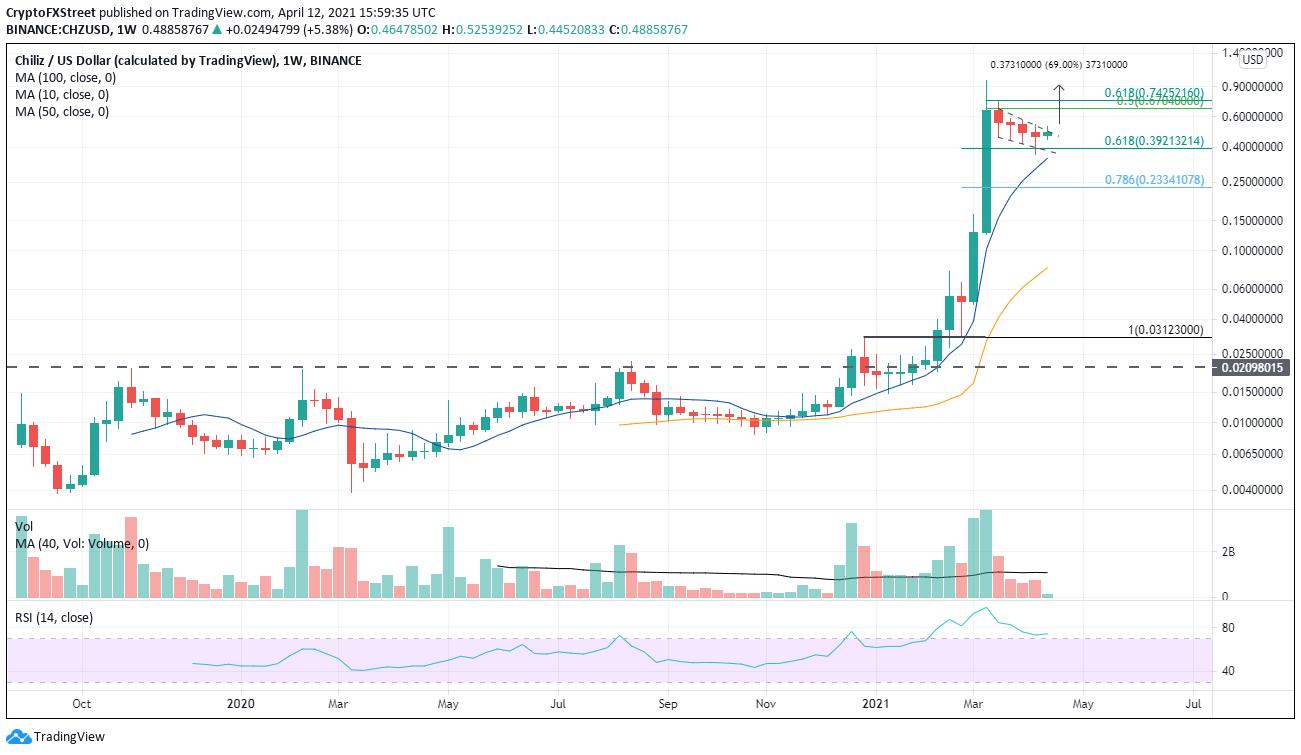 CHZ/USD weekly chart