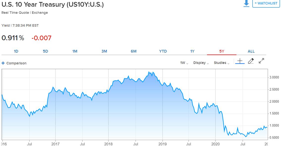 US 10-Treasury yields chart
