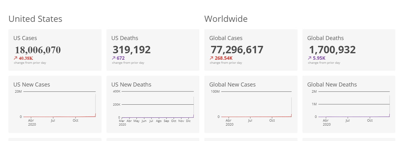 COVID-19 cases in the US and world chart