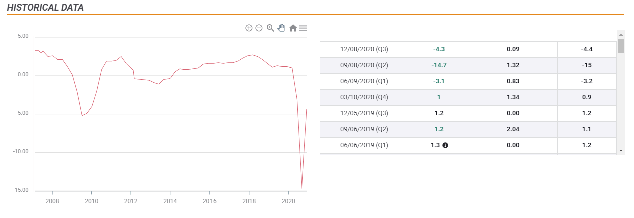 Eurozone Gross Domestic Product chart
