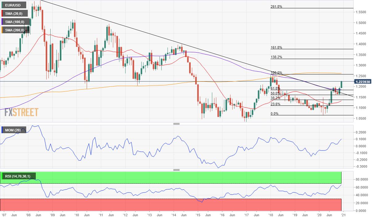EUR/USD price forecast 2021 chart