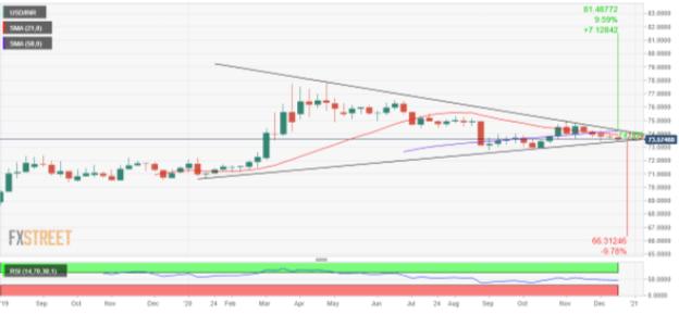 USD/INR Price Forecast 2021