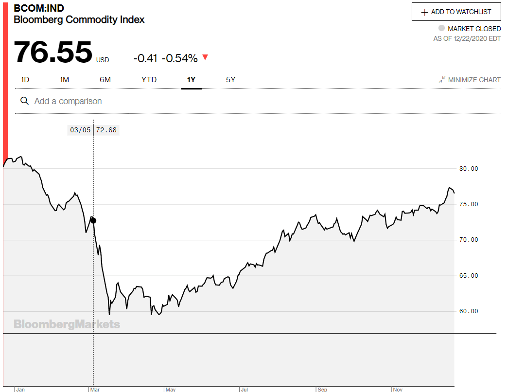 Bloomberg Commodity Index chart