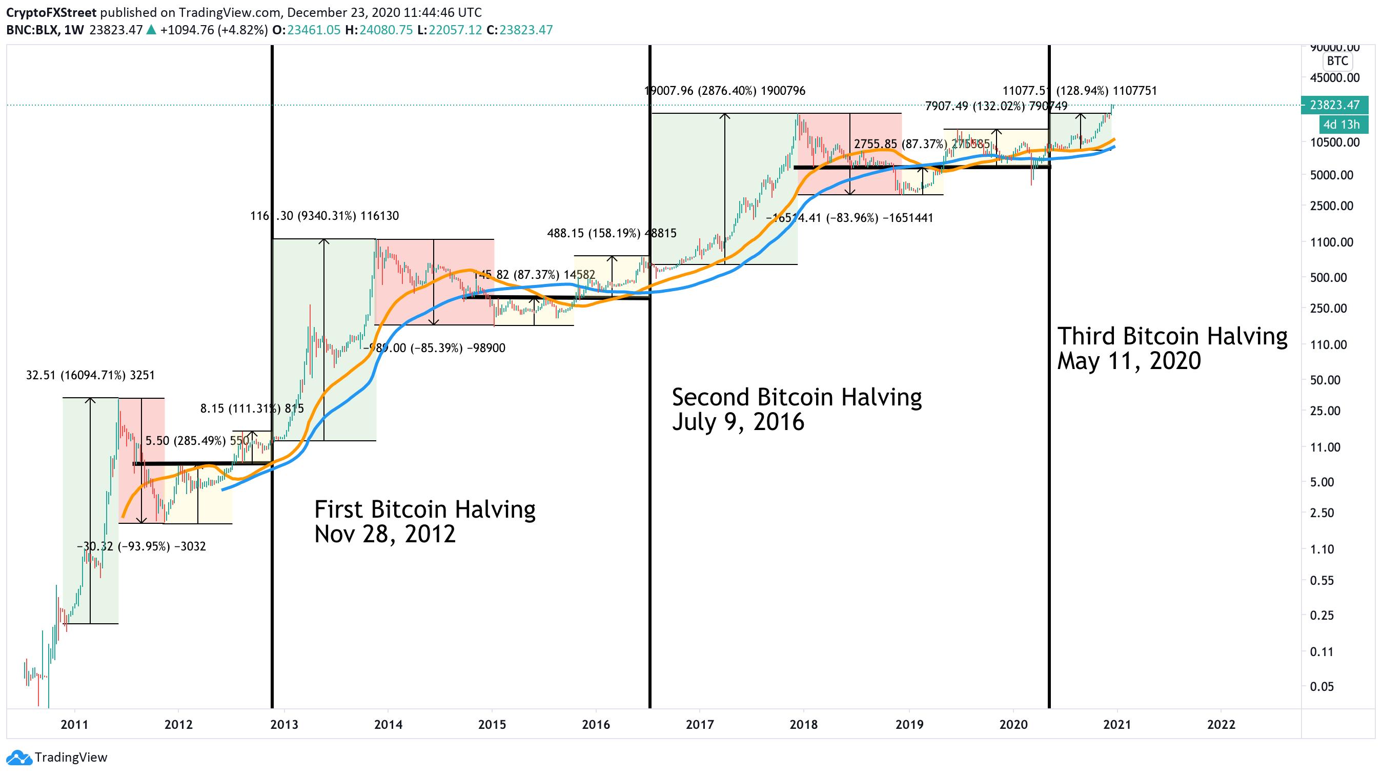 BTC price prediction chart 2021