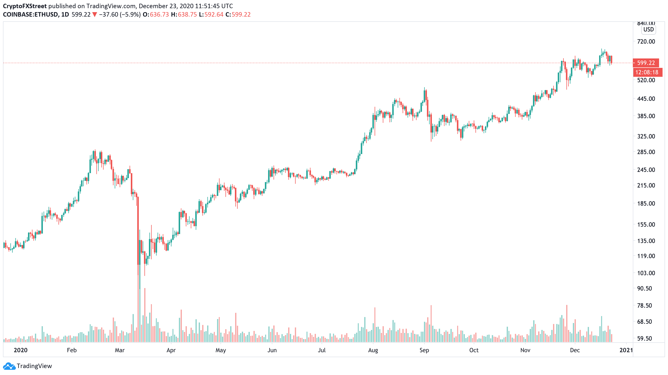 ETH/USD price forecast 2021 chart