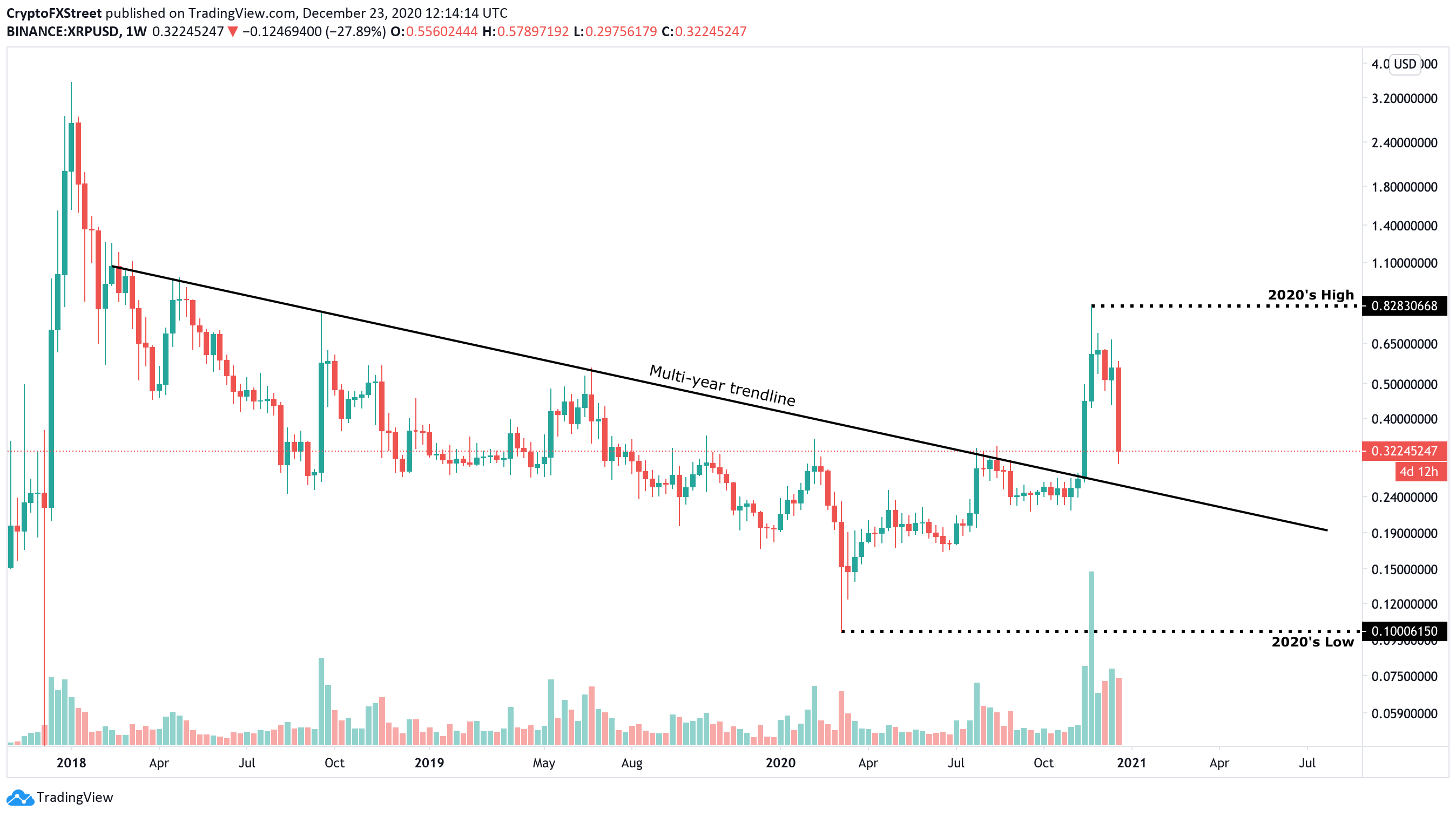 Ripple Price Forecast 12 XRP uphill battle to all time highs ...