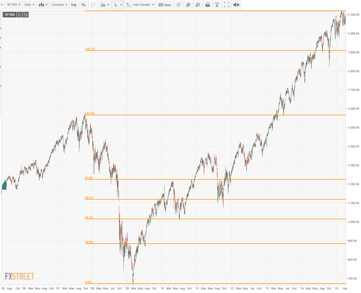 S&P500 daily chart 2009
