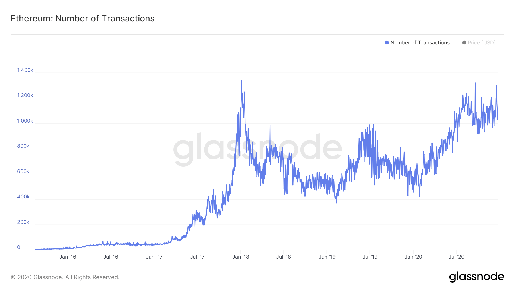 ETH daily transactions chart