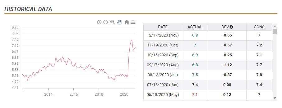 Australia unemployment rate chart