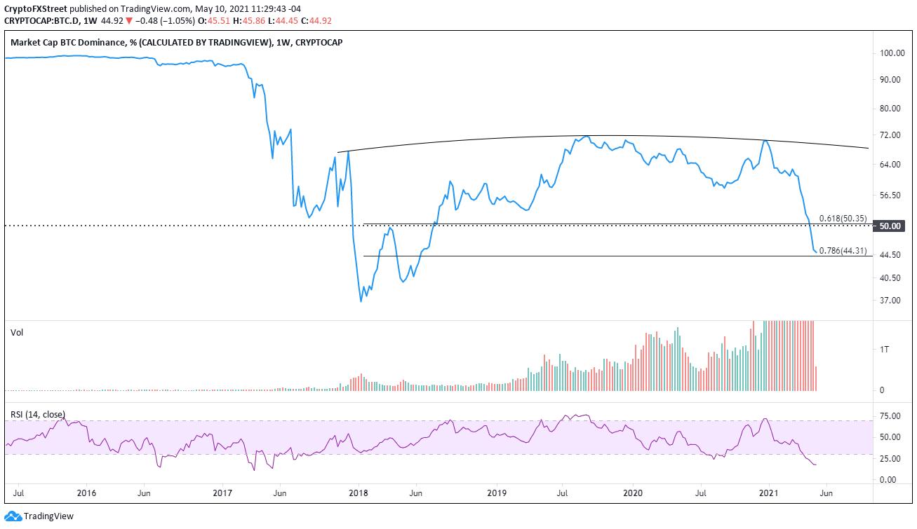 Bitcoin market capitalization percentage