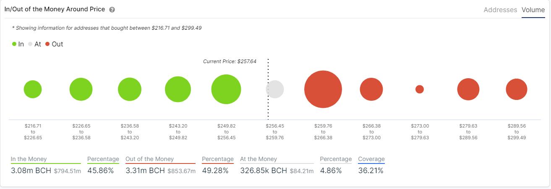 bch price