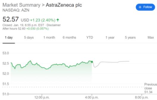 AZN stock price chart