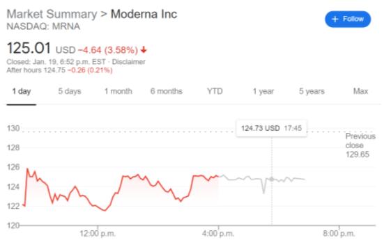MRNA stock price chart