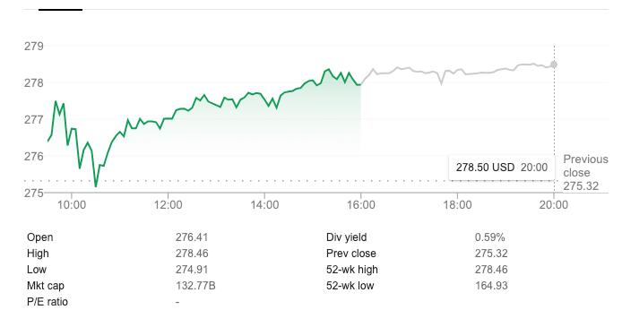 Qqq Stock Price Invesco Qqq Trust Series 1 Hovers Around 278 00