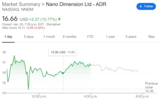 NNDM stock price chart