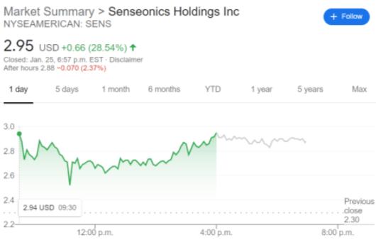 SENS stock price chart