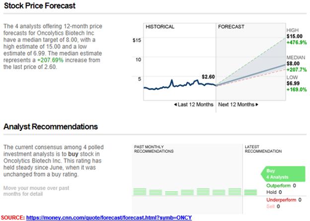 Stock Price Forecast