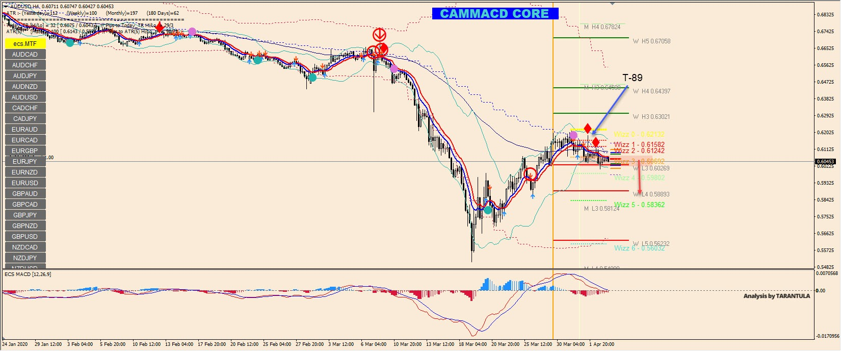 AUD/USD price is targeting 0.6000 and below