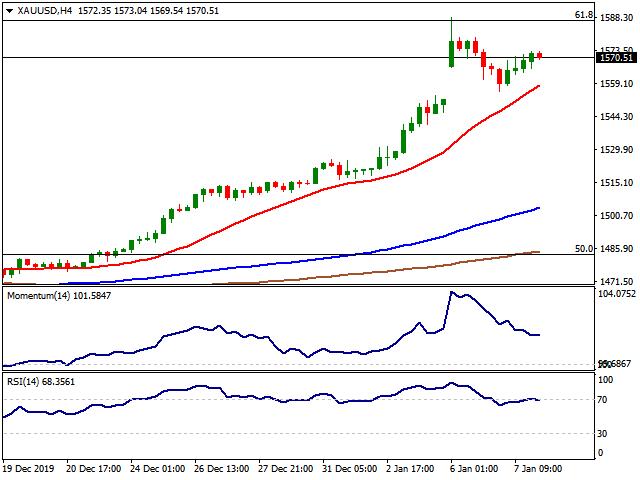 xauusd gold chart