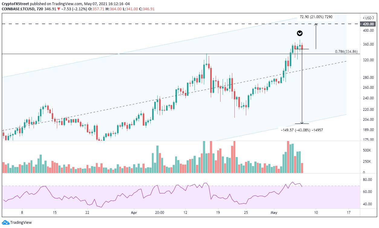 LTC/USD 12-hour chart