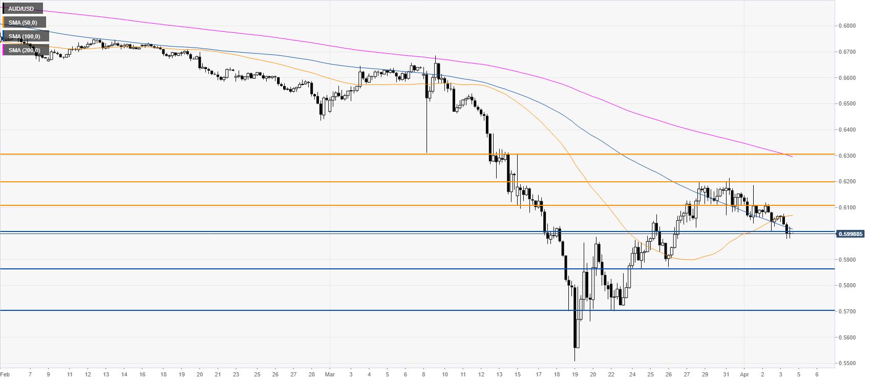AUD/USD Price News and Forecast: Australian dollar heavy near 0.6000 handle