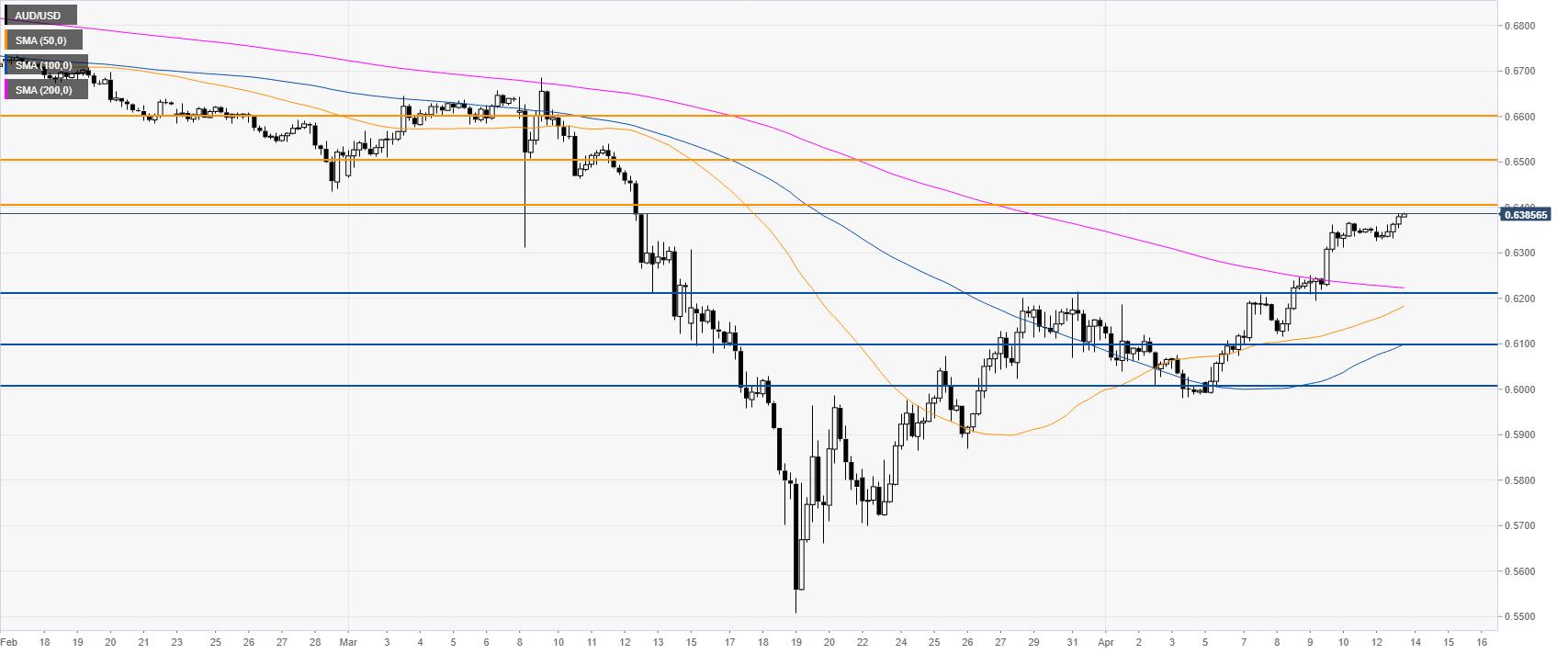 AUD/USD Price Analysis: Aussie trades in one-month highs vs. US dollar