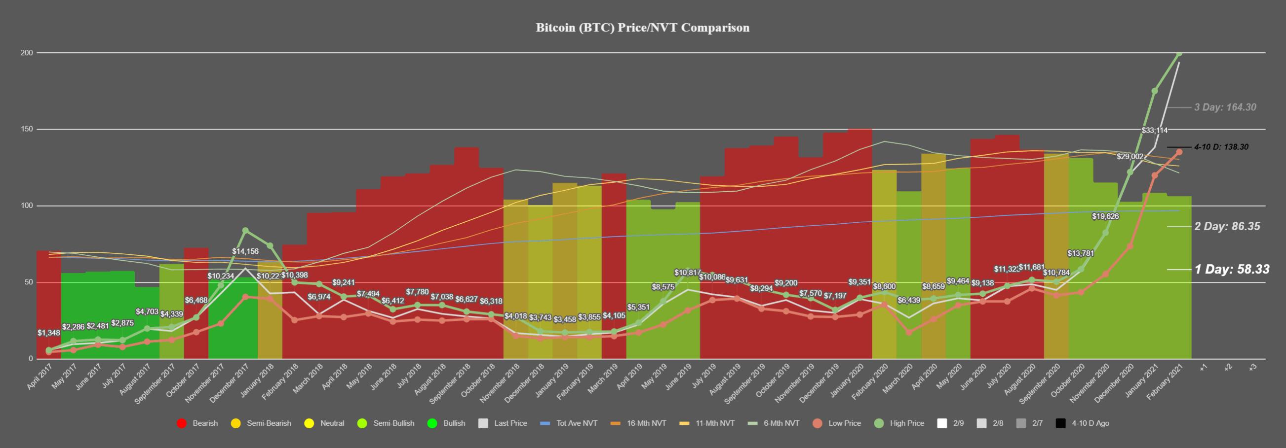 Bitcoin's NVT model