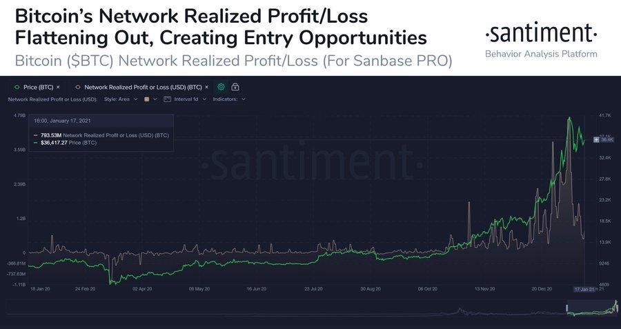 Bitcoin NPL chart