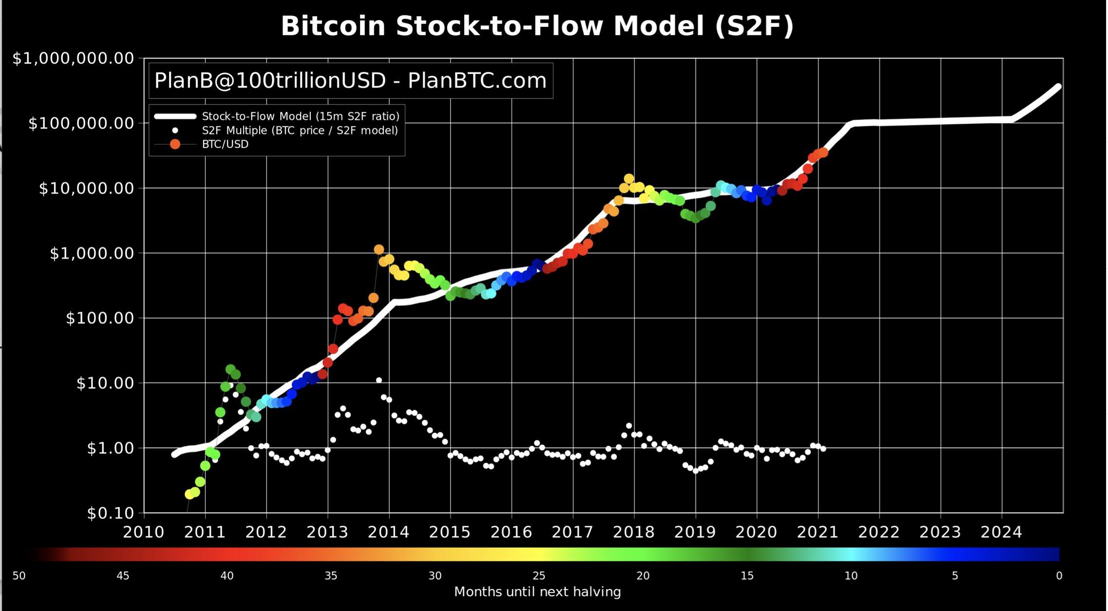 Bitcoin S2F model