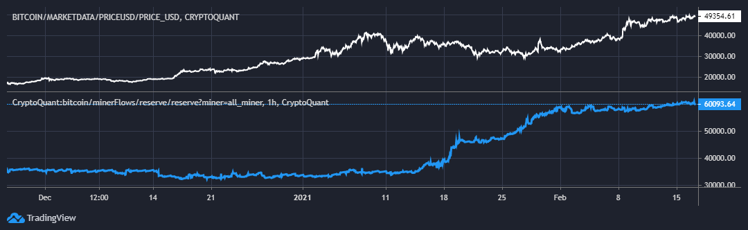 Bitcoin miner flows