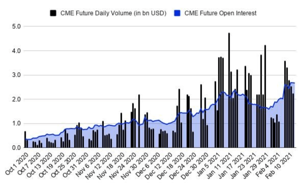 Bitcoin futures volume and interest