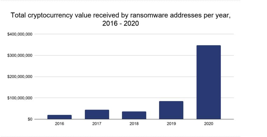 Атаки программ-вымогателей в 2020 году