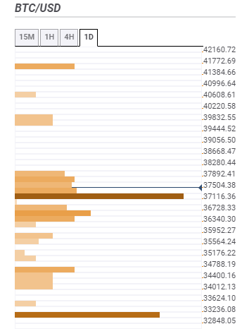 BTC targets to close the week above $40,000 – confluence Detector