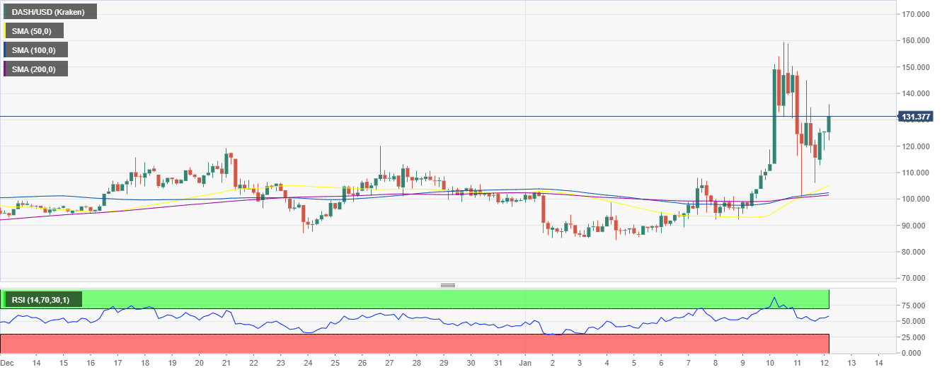 DASH/USD 4-hour chart