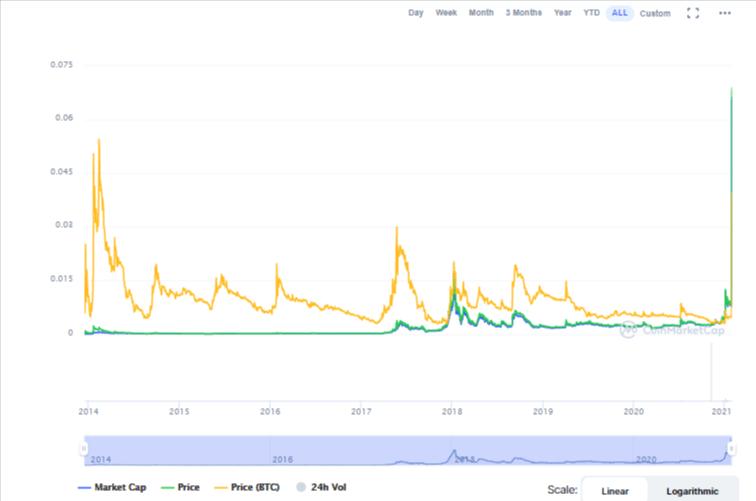Dogecoin trading activity