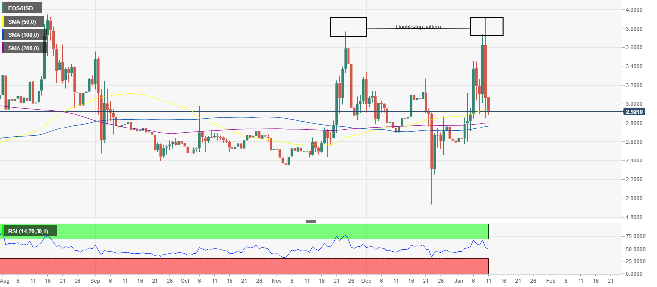 EOS/USD price chart