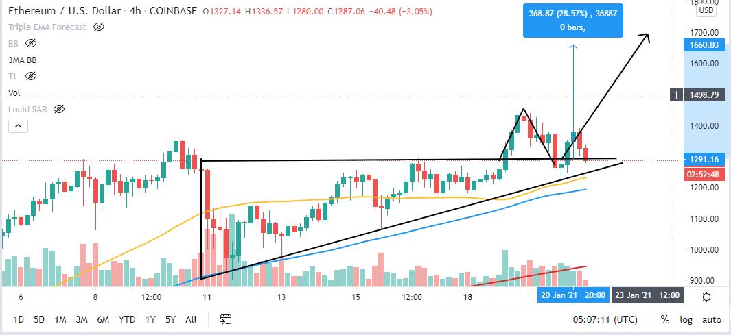 4-часовой график ETH / USD