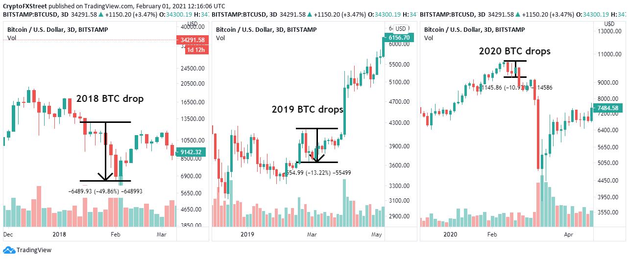3-дневный график BTC / USD