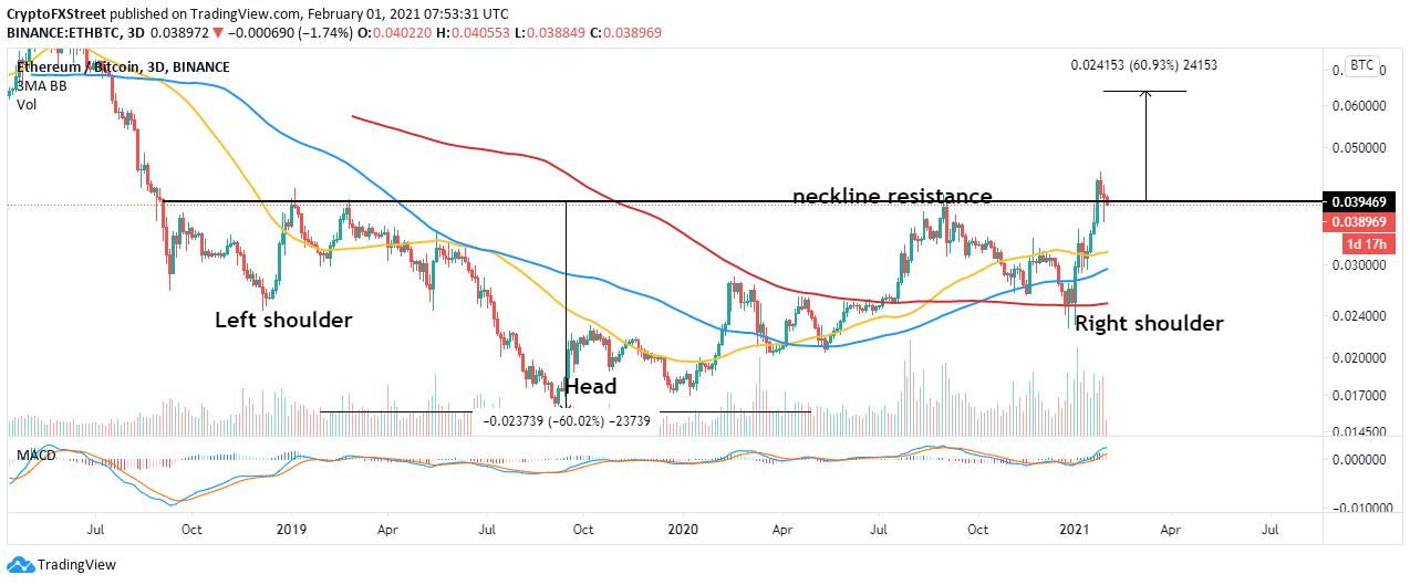 ETH/BTC price chart