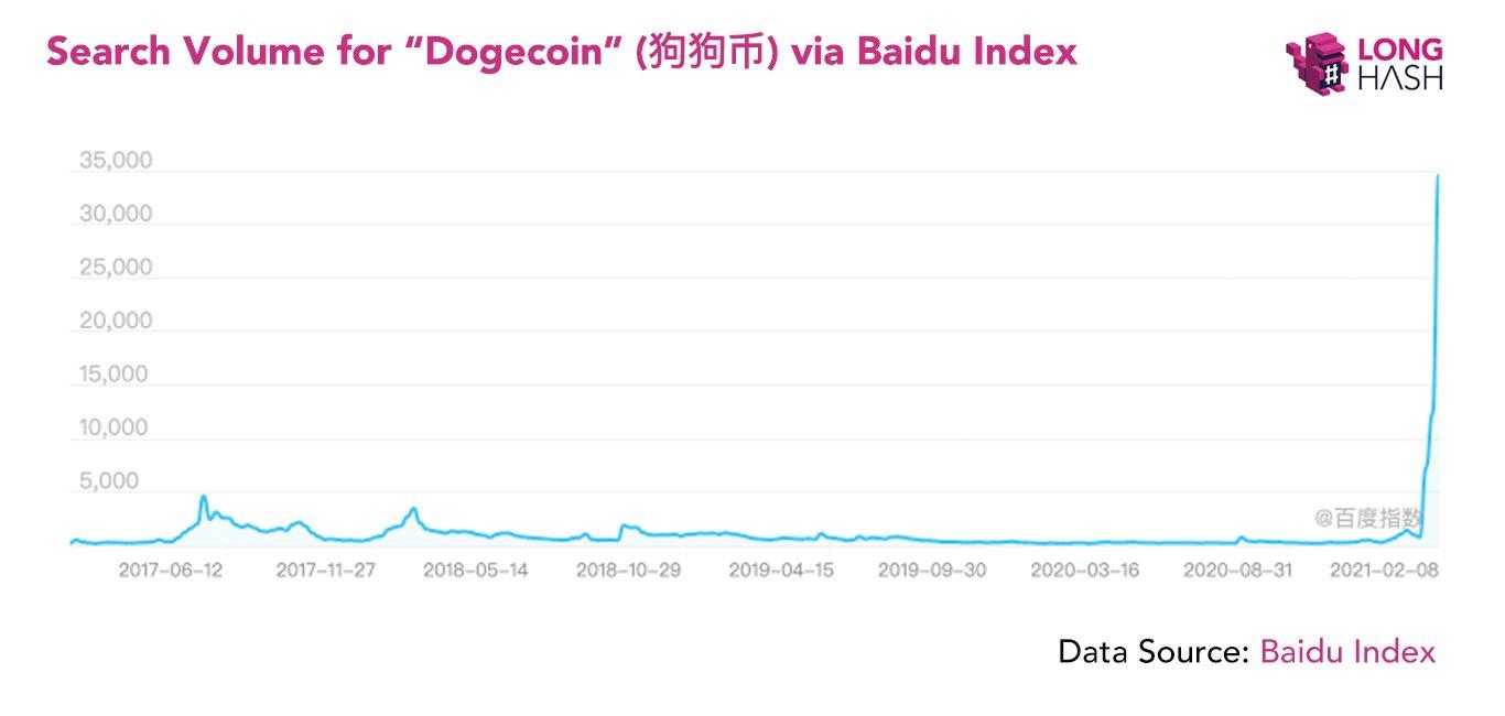 Dogecoin search volume on Baidu
