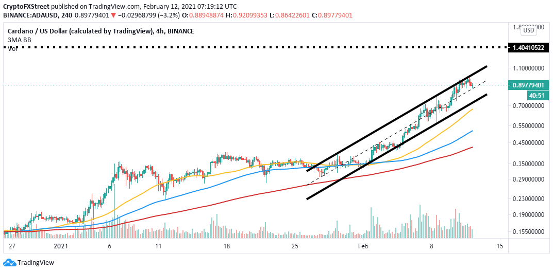 ADA/USD 4-hour chart