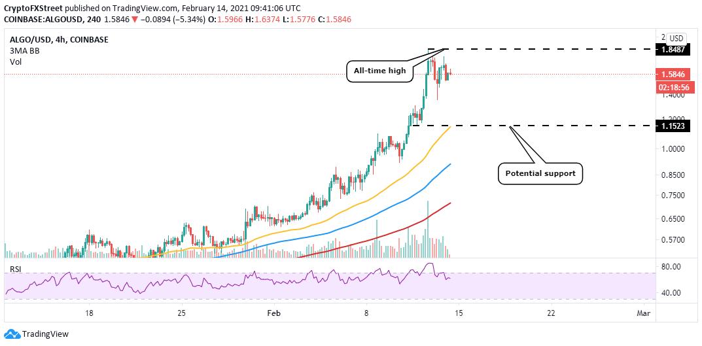 ALGO/USD chart